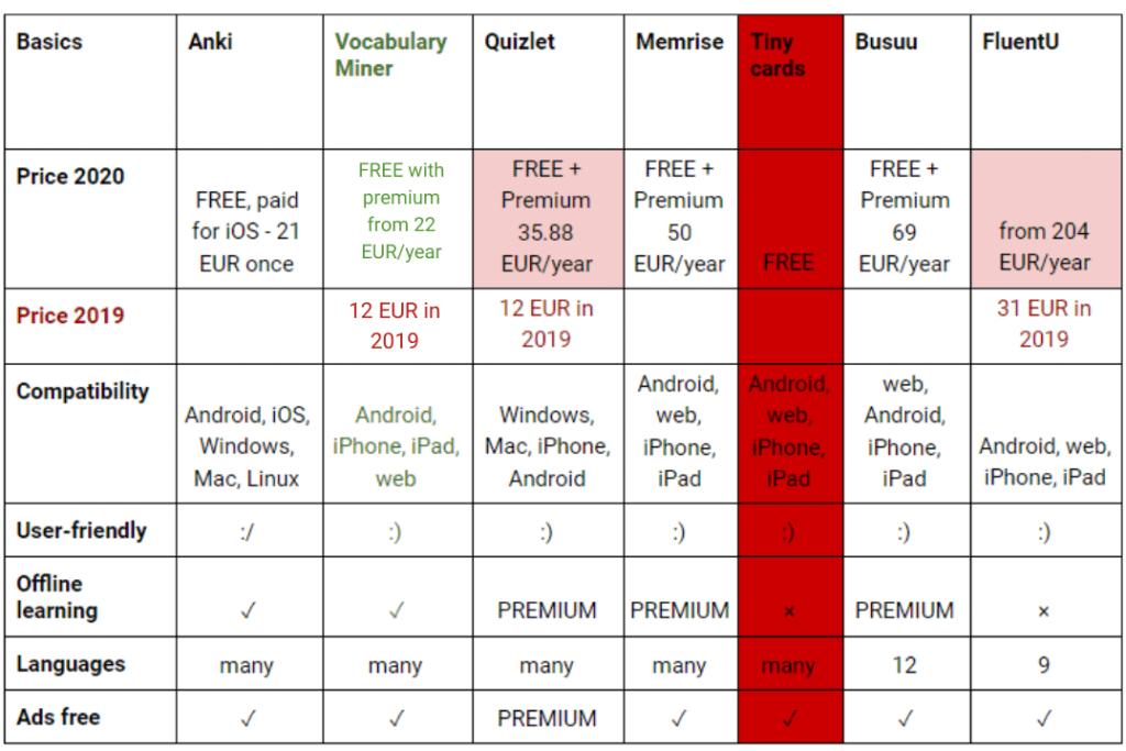 best Flashcard app in 2020 comparison